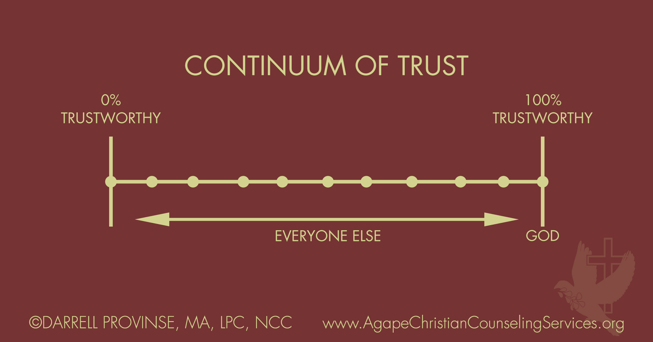 Continuum of Trust - it's important to realize that only God is 100% trustworthy. Everyone else falls on a continuum...